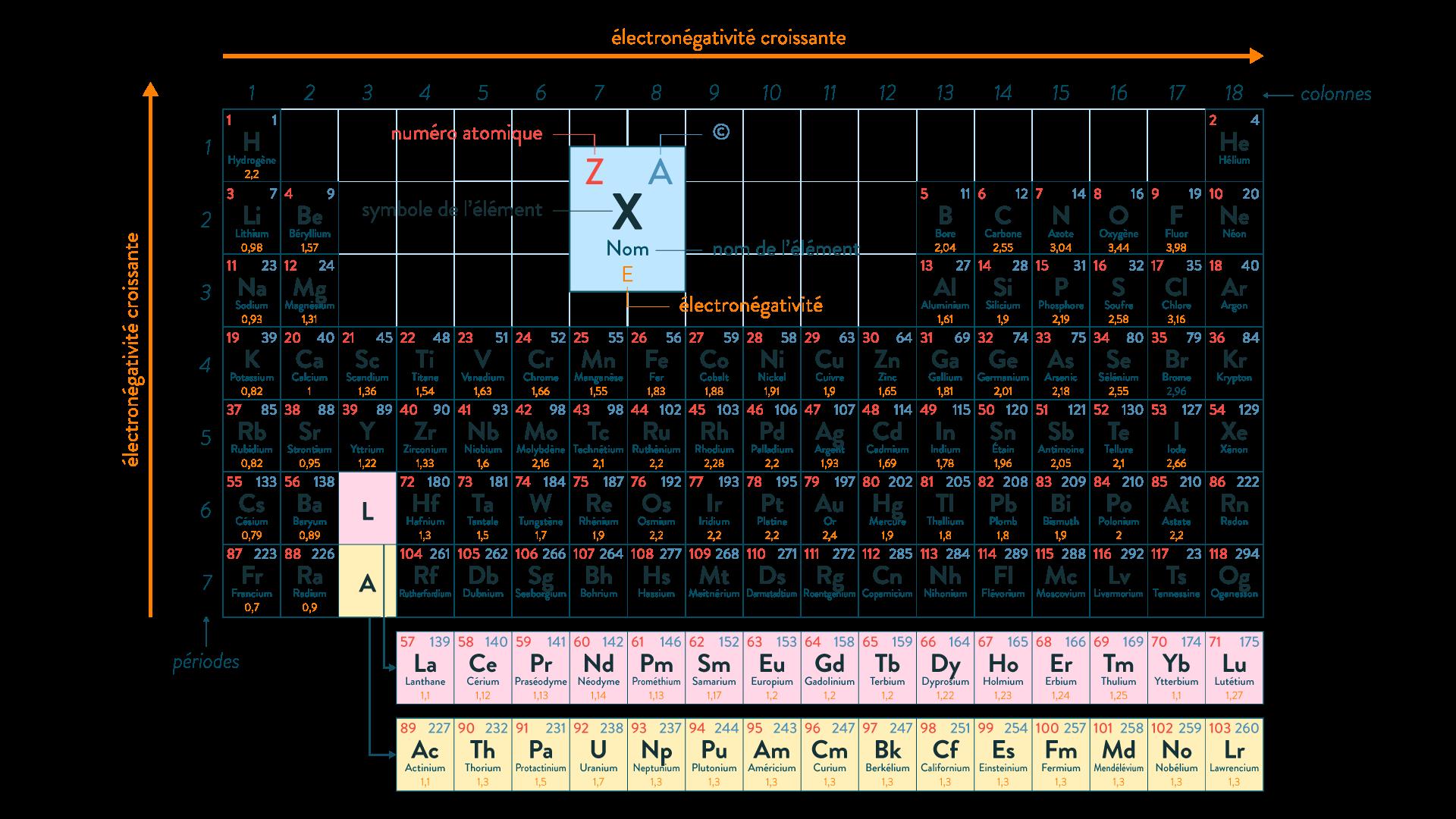Tableau périodique échelle électronégativité Pauling terminale SPC