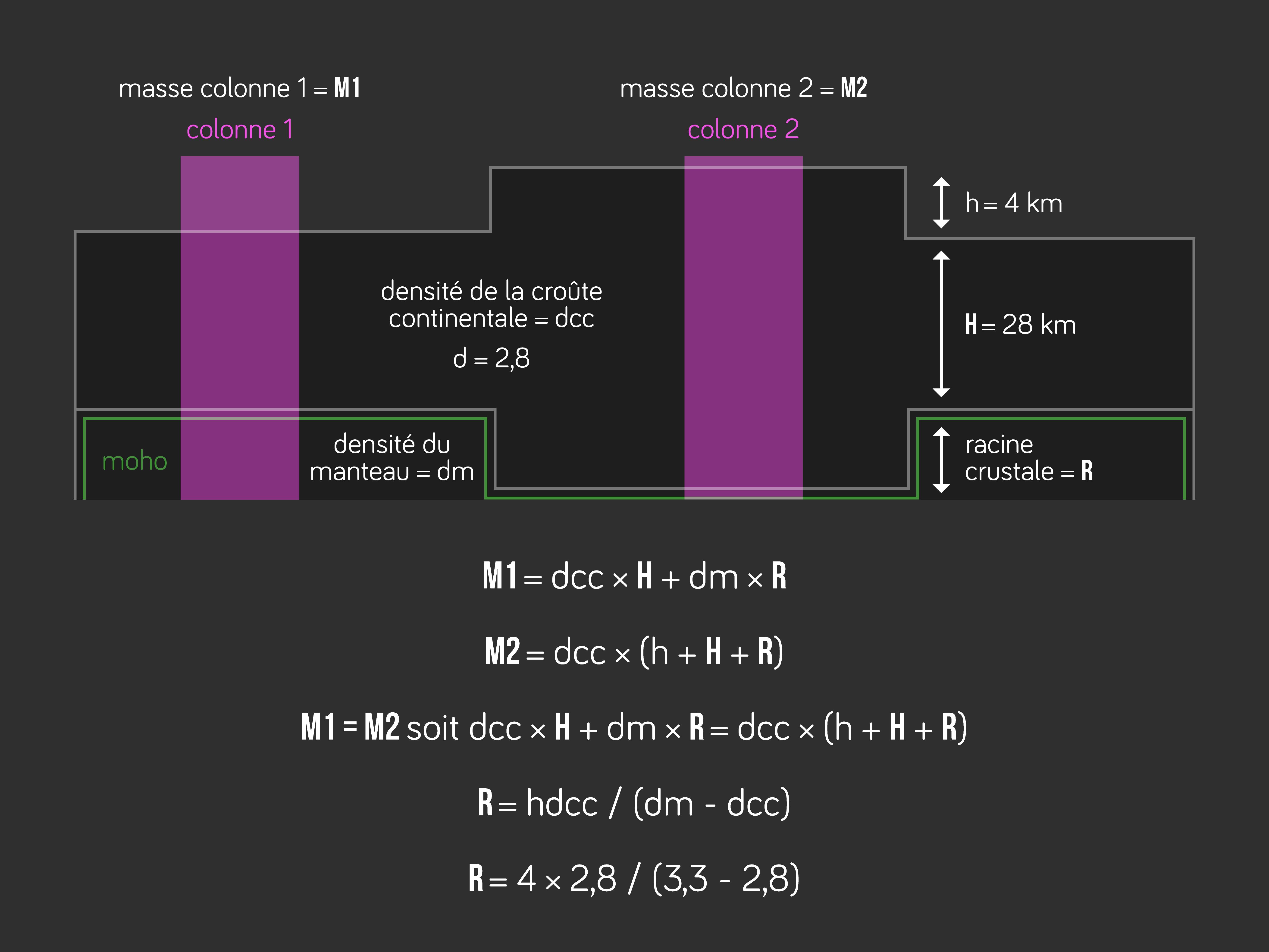 Calcul de la profondeur du Moho