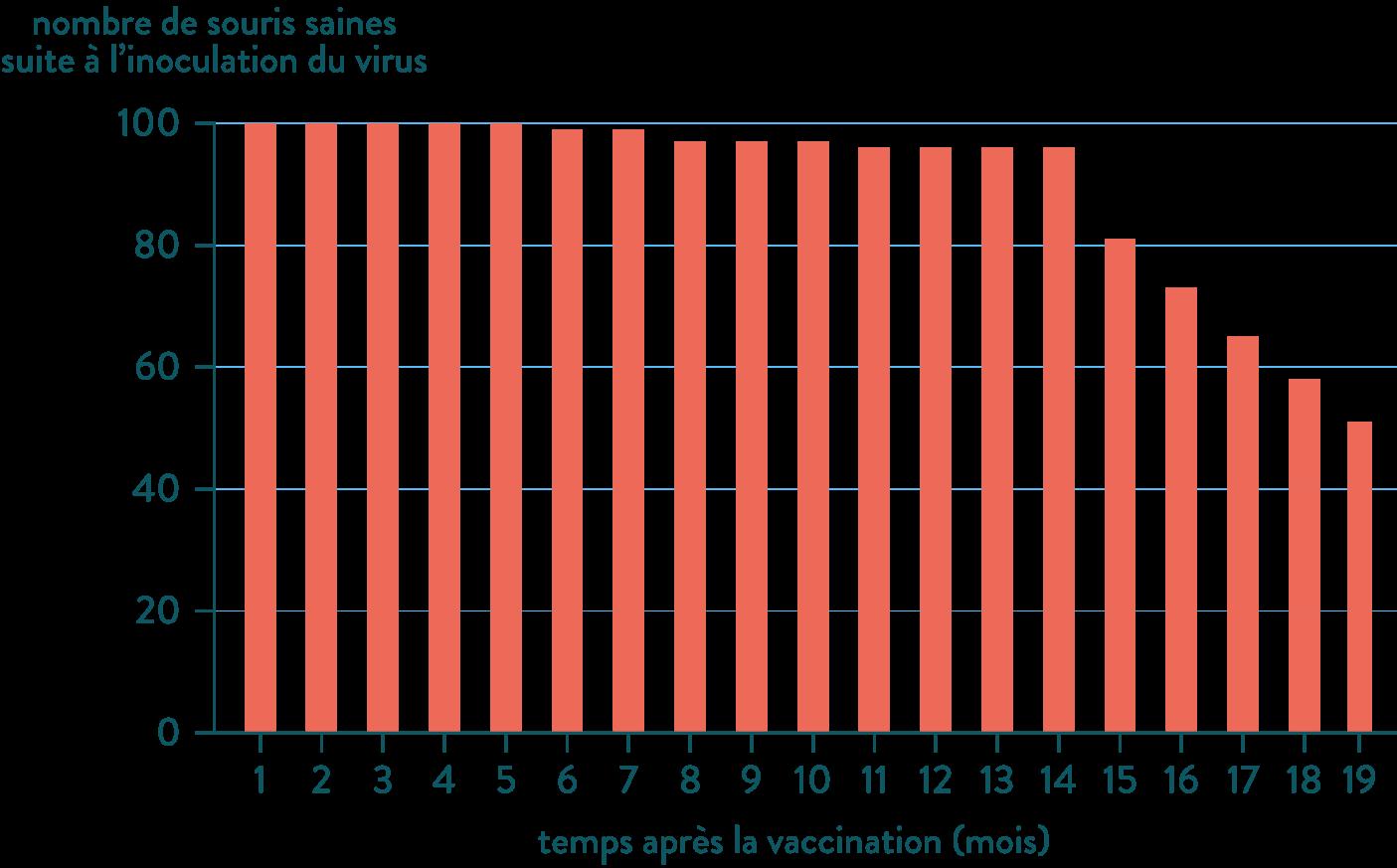 Nombre de souris saines vaccination-svt-terminale-s-schoolmouv